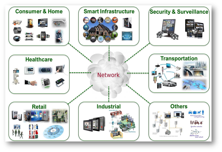 Iot Endpoint Scada And Mobile Device Security Cyberops